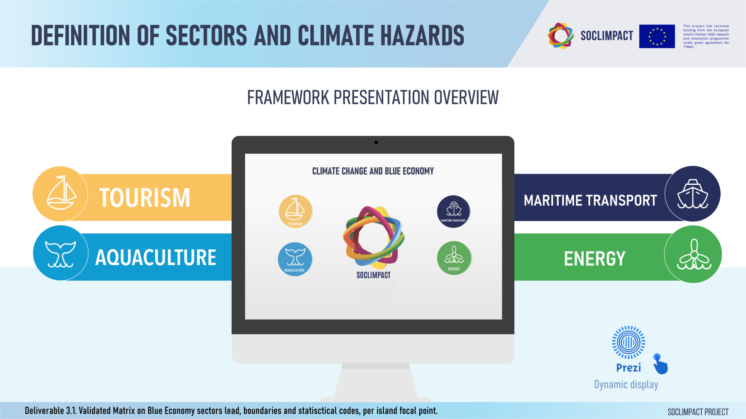 Definition of sectors and climate hazards