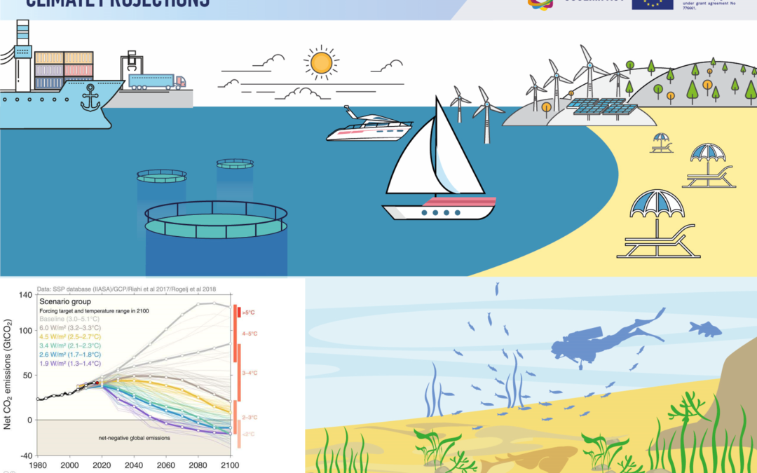 Climate Change outlook: projected changes on hazard indicators until 2100