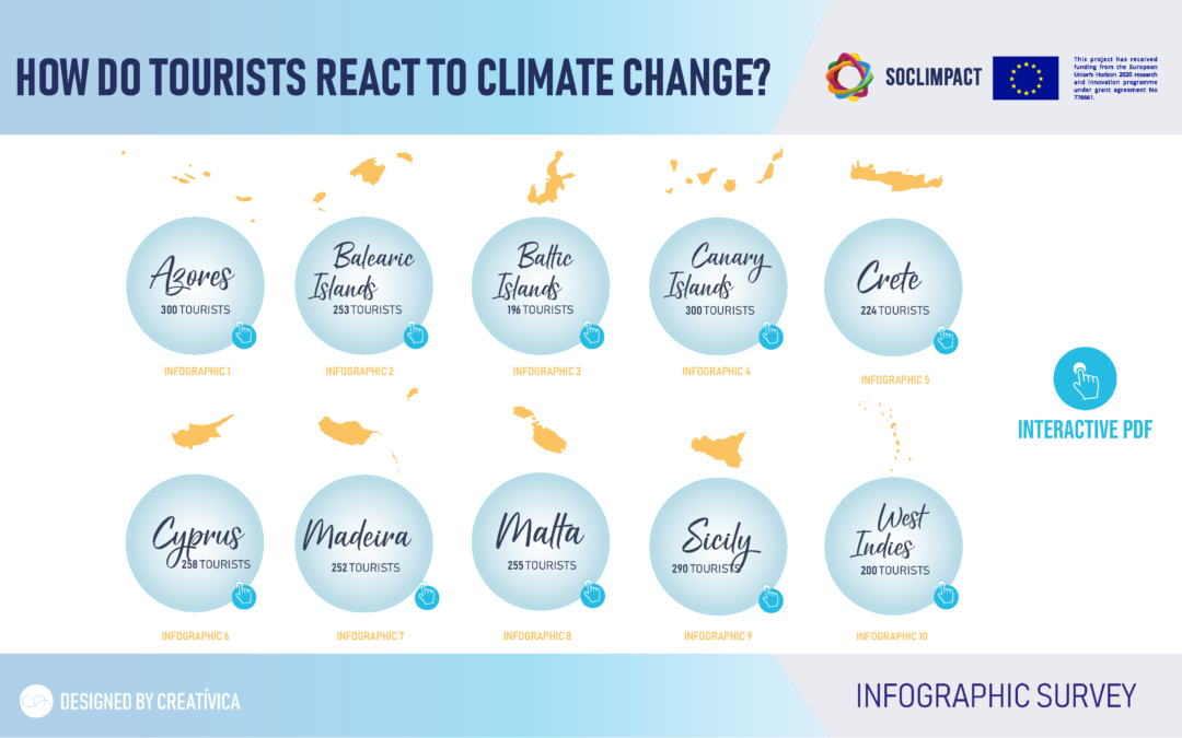 How do tourists react to climate change?