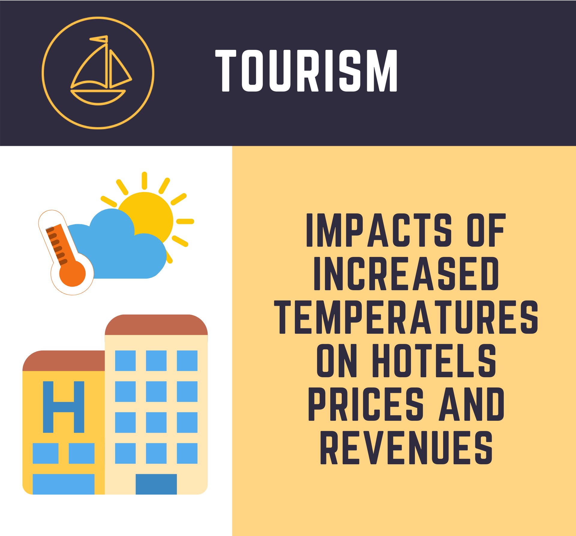 IMPACTS OF INCREASED TEMPERATURES ON HOTELS PRICES AND REVENUES